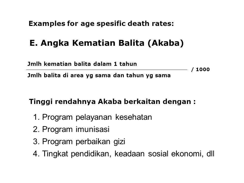 E. Angka Kematian Balita (Akaba) Examples for age spesific death rates: Jmlh kematian balita dalam 1 tahun Jmlh balita di area yg sama dan tahun yg sa