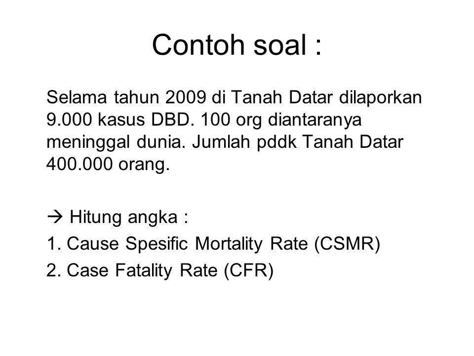 Selama tahun 2009 di Tanah Datar dilaporkan 9.000 kasus DBD. 100 org diantaranya meninggal dunia. Jumlah pddk Tanah Datar 400.000 orang.  Hitung angk