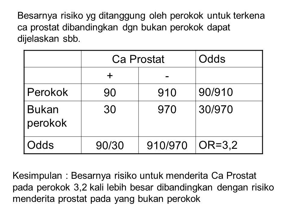 Besarnya risiko yg ditanggung oleh perokok untuk terkena ca prostat dibandingkan dgn bukan perokok dapat dijelaskan sbb. Ca Prostat Odds +- Perokok 90