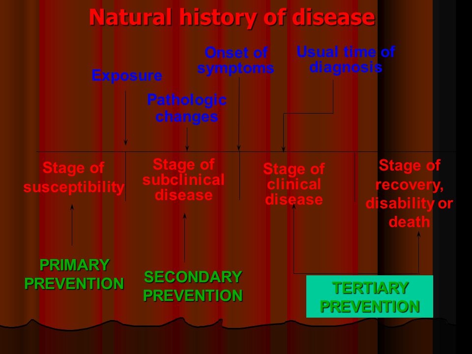 Natural history of disease Stage of susceptibility Stage of subclinical disease Stage of clinical disease Stage of recovery, disability or death PRIMARY PREVENTION SECONDARY PREVENTION TERTIARY PREVENTION Exposure Pathologic changes Onset of symptoms Usual time of diagnosis