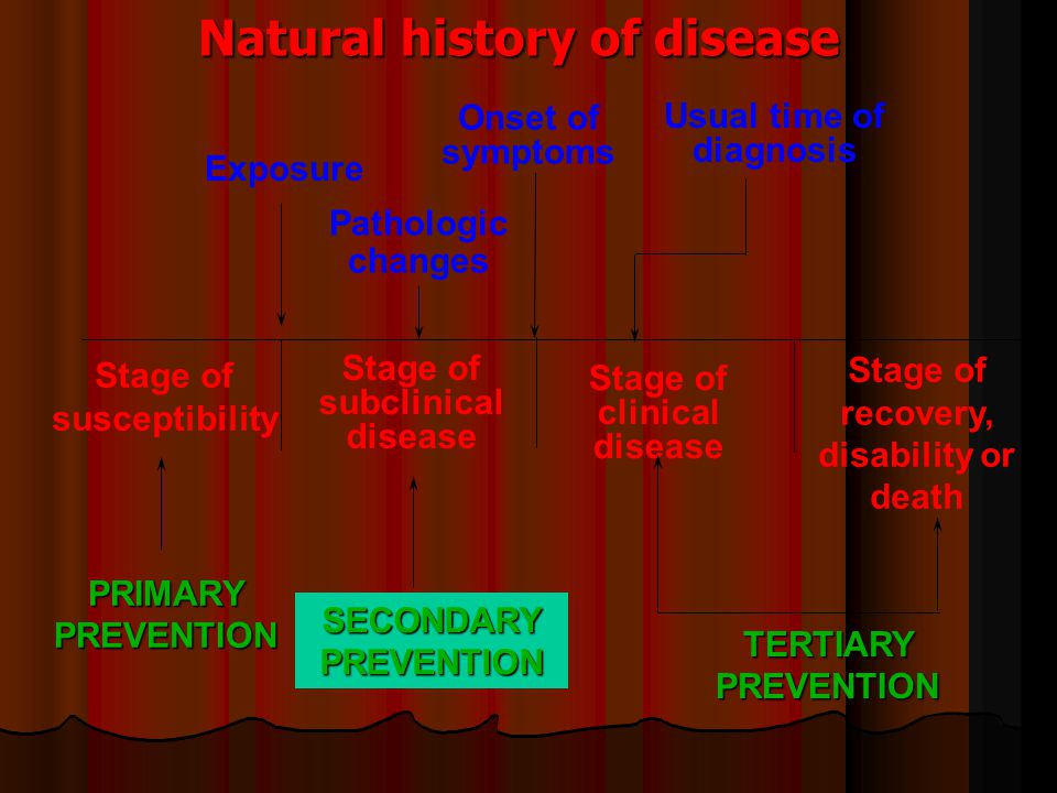 Natural history of disease Stage of susceptibility Stage of subclinical disease Stage of clinical disease Stage of recovery, disability or death PRIMA