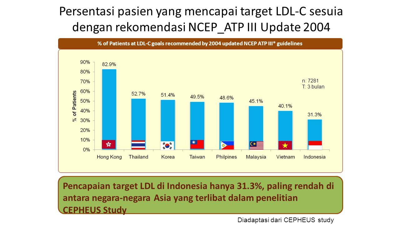 Persentasi pasien yang mencapai target LDL-C sesuia dengan rekomendasi NCEP_ATP III Update 2004 % of Patients at LDL-C goals recommended by 2004 updated NCEP ATP III* guidelines Pencapaian target LDL di Indonesia hanya 31.3%, paling rendah di antara negara-negara Asia yang terlibat dalam penelitian CEPHEUS Study Diadaptasi dari CEPHEUS study n: 7281 T: 3 bulan