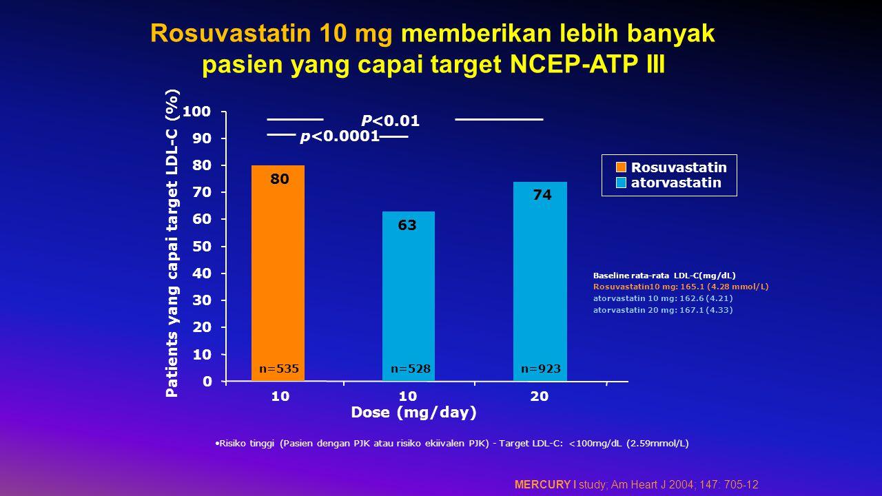 0 10 20 30 40 50 60 70 80 90 100 Patients yang capai target LDL-C (%) P<0.01 p<0.0001 Dose (mg/day) 74 63 80 10 20 n=535n=528n=923 Rosuvastatin atorvastatin Risiko tinggi (Pasien dengan PJK atau risiko ekiivalen PJK) - Target LDL-C: <100mg/dL (2.59mmol/L) Baseline rata-rata LDL-C(mg/dL) Rosuvastatin10 mg: 165.1 (4.28 mmol/L) atorvastatin 10 mg: 162.6 (4.21) atorvastatin 20 mg: 167.1 (4.33) Rosuvastatin 10 mg memberikan lebih banyak pasien yang capai target NCEP-ATP III MERCURY I study; Am Heart J 2004; 147: 705-12