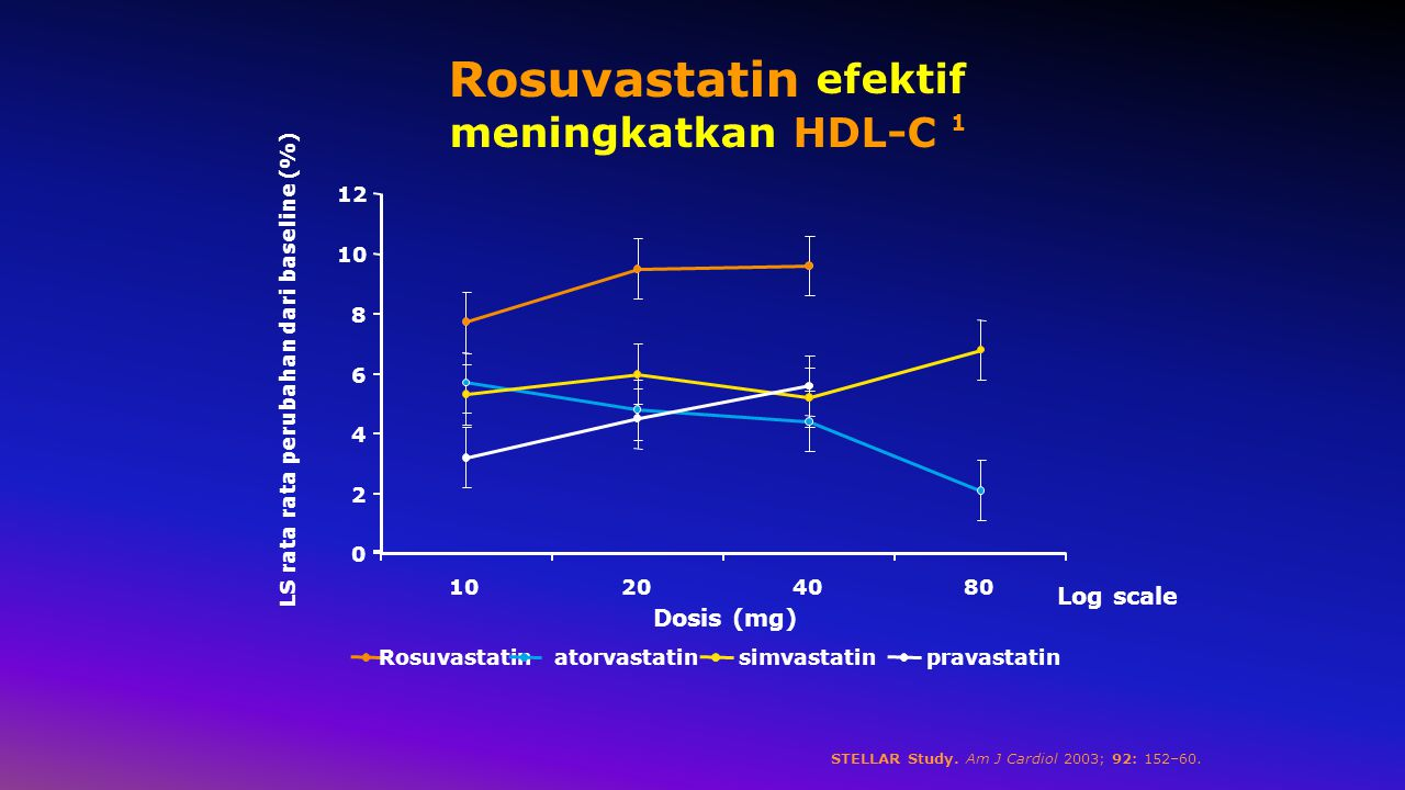Rosuvastatin efektif meningkatkan HDL-C 1 0 2 4 6 8 10 12 10204080 Dosis (mg) LS rata rata perubahan dari baseline (%) Rosuvastatinatorvastatinsimvastatinpravastatin Log scale STELLAR Study.