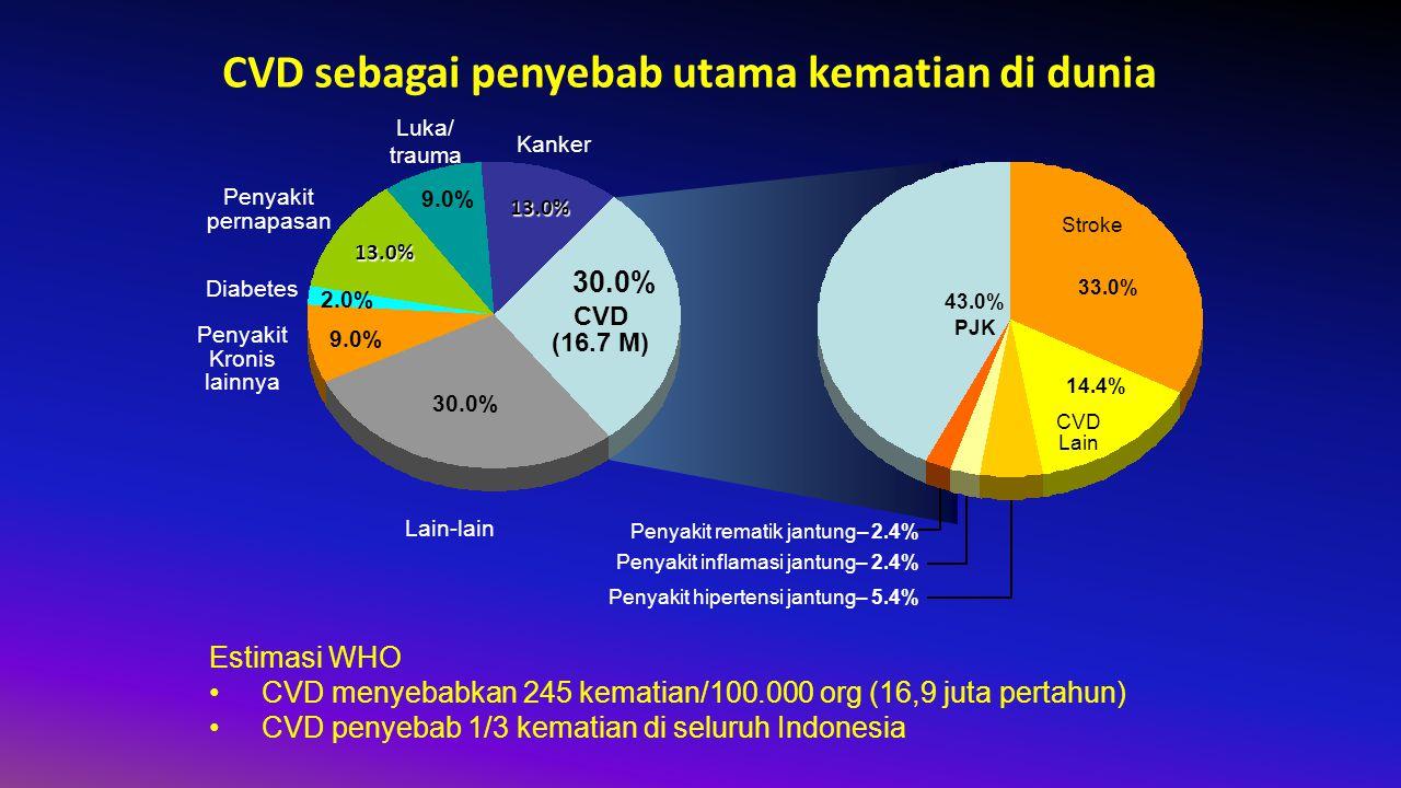 30.0% 9.0% 2.0% 13.0% 9.0% 13.0% Lain-lain CVD (16.7 M) Kanker Luka/ trauma Penyakit pernapasan Diabetes Penyakit Kronis lainnya 33.0% 43.0% 14.4% Stroke CVD Lain PJK Penyakit rematik jantung– 2.4% Penyakit inflamasi jantung– 2.4% Penyakit hipertensi jantung– 5.4% CVD sebagai penyebab utama kematian di dunia Estimasi WHO CVD menyebabkan 245 kematian/100.000 org (16,9 juta pertahun) CVD penyebab 1/3 kematian di seluruh Indonesia