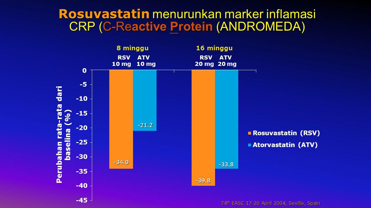 Rosuvastatin menurunkan marker inflamasi CRP (C-Reactive Protein (ANDROMEDA) RSV ATV 10 mg 10 mg RSV ATV 20 mg 20 mg 16 minggu8 minggu -45 -40 -35 -30 -25 -20 -15 -10 -5 0 Perubahan rata-rata dari baselina (%) Rosuvastatin (RSV) Atorvastatin (ATV) -34.0 -21.2 -39.8 -33.8 74 th EASC 17-20 April 2004, Seville, Spain