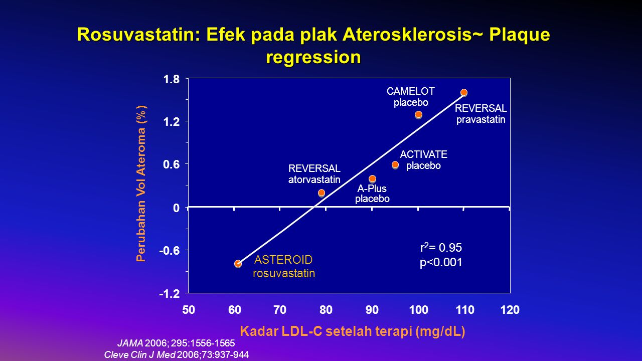 Rosuvastatin: Efek pada plak Aterosklerosis~ Plaque regression -1.2 -0.6 0 0.6 1.2 1.8 5060708090100110120 Perubahan Vol Ateroma (%) REVERSAL pravastatin REVERSAL atorvastatin CAMELOT placebo A-Plus placebo ACTIVATE placebo ASTEROID rosuvastatin r 2 = 0.95 p<0.001 Kadar LDL-C setelah terapi (mg/dL) JAMA 2006; 295:1556-1565 Cleve Clin J Med 2006;73:937-944