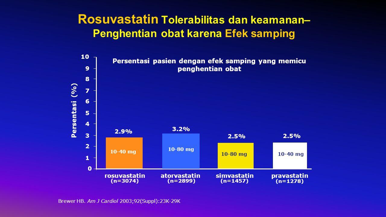 Rosuvastatin Tolerabilitas dan keamanan– Penghentian obat karena Efek samping Brewer HB.