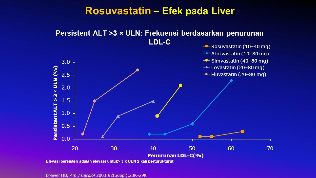 Rosuvastatin – Efek pada Liver Persistent ALT >3 × ULN: Frekuensi berdasarkan penurunan LDL-C Elevasi persisten adalah elevasi untuk> 3 x ULN 2 kali berturut-turut Brewer HB.