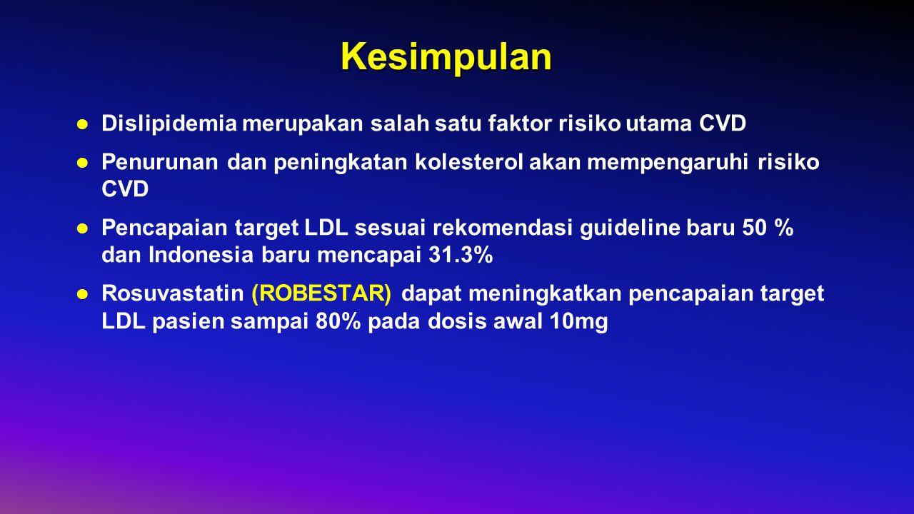 Kesimpulan Dislipidemia merupakan salah satu faktor risiko utama CVD Penurunan dan peningkatan kolesterol akan mempengaruhi risiko CVD Pencapaian target LDL sesuai rekomendasi guideline baru 50 % dan Indonesia baru mencapai 31.3% Rosuvastatin (ROBESTAR) dapat meningkatkan pencapaian target LDL pasien sampai 80% pada dosis awal 10mg