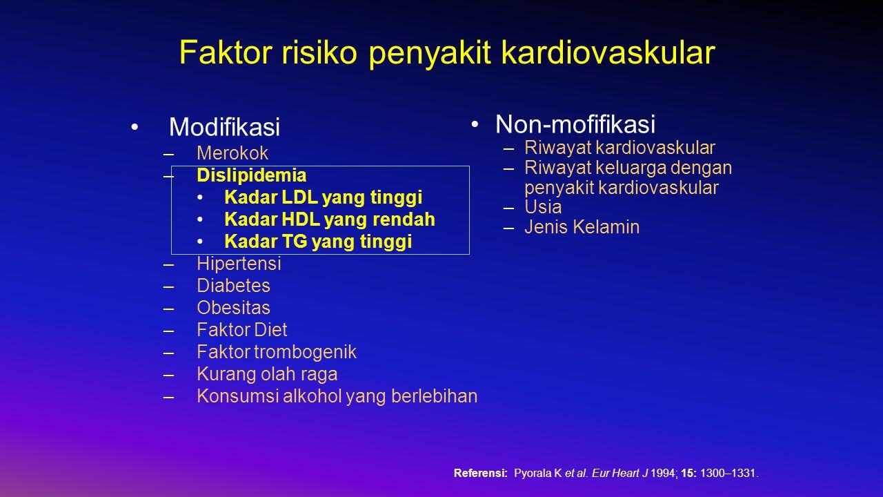 Faktor risiko penyakit kardiovaskular Modifikasi –Merokok –Dislipidemia Kadar LDL yang tinggi Kadar HDL yang rendah Kadar TG yang tinggi –Hipertensi –Diabetes –Obesitas –Faktor Diet –Faktor trombogenik –Kurang olah raga –Konsumsi alkohol yang berlebihan Non-mofifikasi –Riwayat kardiovaskular –Riwayat keluarga dengan penyakit kardiovaskular –Usia –Jenis Kelamin Referensi: Pyorala K et al.