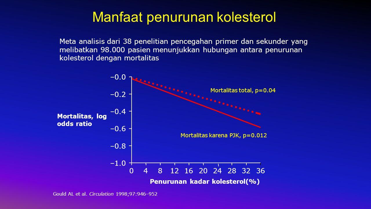 Meta analisis dari 38 penelitian pencegahan primer dan sekunder yang melibatkan 98.000 pasien menunjukkan hubungan antara penurunan kolesterol dengan mortalitas 04812162024283236 –1.0 –0.8 –0.6 –0.4 –0.2 –0.0 Mortalitas karena PJK, p=0.012 Mortalitas total, p=0.04 Penurunan kadar kolesterol(%) Mortalitas, log odds ratio Manfaat penurunan kolesterol Gould AL et al.