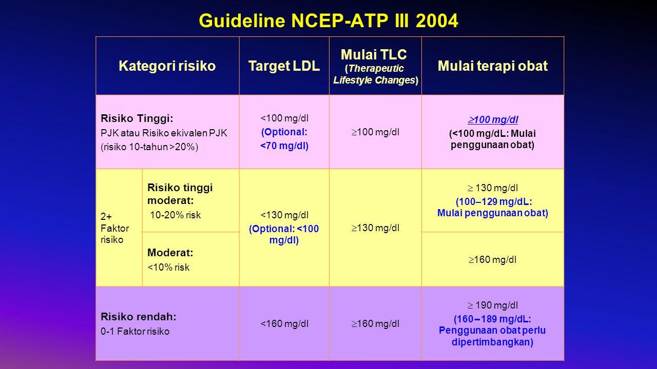 Guideline NCEP-ATP III 2004 Kategori risikoTarget LDL Mulai TLC (Therapeutic Lifestyle Changes) Mulai terapi obat Risiko Tinggi: PJK atau Risiko ekivalen PJK (risiko 10-tahun >20%) <100 mg/dl (Optional: <70 mg/dl)  100 mg/dl (<100 mg/dL: Mulai penggunaan obat) 2+ Faktor risiko Risiko tinggi moderat: 10-20% risk <130 mg/dl (Optional: <100 mg/dl)  130 mg/dl (100–129 mg/dL: Mulai penggunaan obat) Moderat: <10% risk  160 mg/dl Risiko rendah: 0-1 Faktor risiko <160 mg/dl  160 mg/dl  190 mg/dl (160 – 189 mg/dL: Penggunaan obat perlu dipertimbangkan)