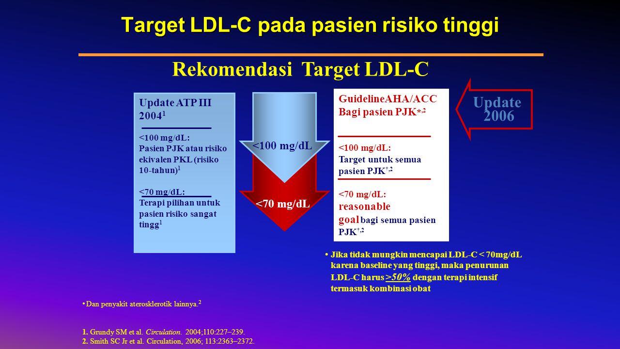 GuidelineAHA/ACC Bagi pasien PJK *,2 <100 mg/dL: Target untuk semua pasien PJK †,2 <70 mg/dL: reasonable goal bagi semua pasien PJK †,2 Update ATP III 2004 1 <100 mg/dL: Pasien PJK atau risiko ekivalen PKL (risiko 10-tahun) 1 <70 mg/dL: Terapi pilihan untuk pasien risiko sangat tingg 1 Target LDL-C pada pasien risiko tinggi <100 mg/dL <70 mg/dL Dan penyakit aterosklerotik lainnya.