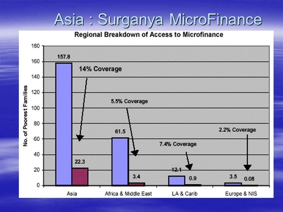 Asia : Surganya MicroFinance