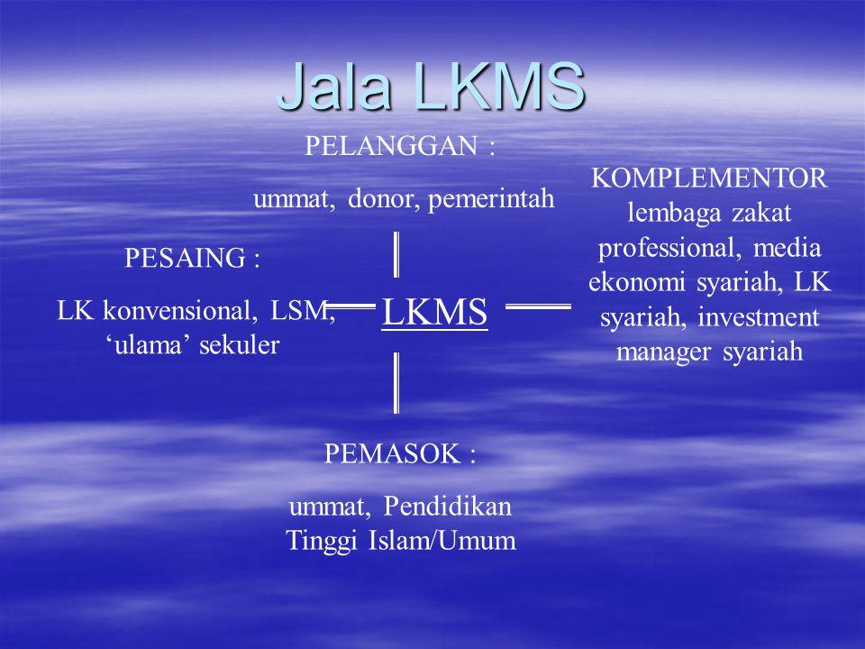 Jala LKMS LKMS PELANGGAN : ummat, donor, pemerintah PESAING : LK konvensional, LSM, 'ulama' sekuler KOMPLEMENTOR lembaga zakat professional, media eko