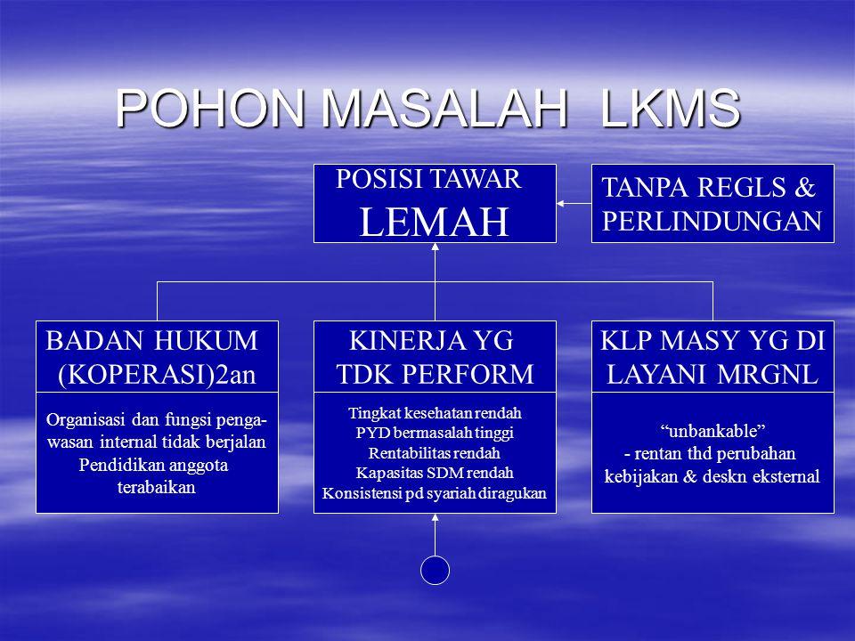 POHON MASALAH LKMS POSISI TAWAR LEMAH BADAN HUKUM (KOPERASI)2an KINERJA YG TDK PERFORM KLP MASY YG DI LAYANI MRGNL Tingkat kesehatan rendah PYD bermas
