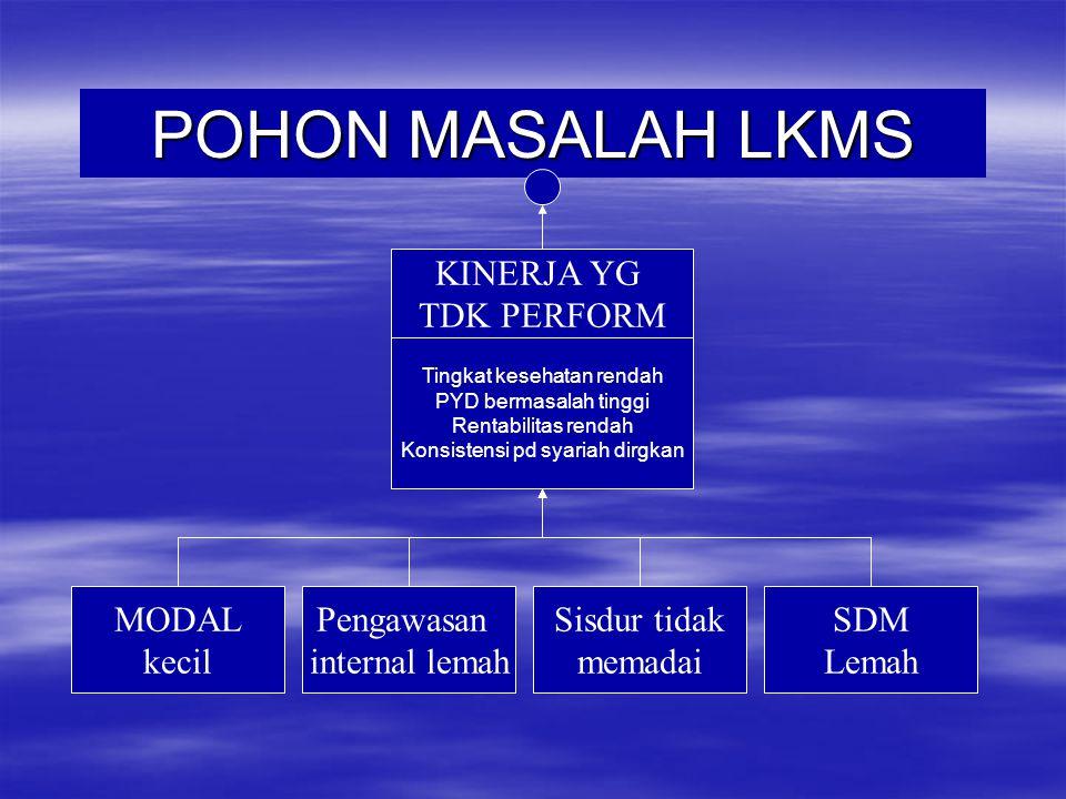 POHON MASALAH LKMS KINERJA YG TDK PERFORM Tingkat kesehatan rendah PYD bermasalah tinggi Rentabilitas rendah Konsistensi pd syariah dirgkan Pengawasan
