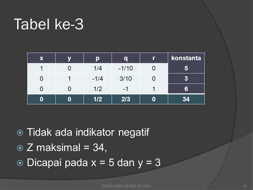 Tabel ke-3  Tidak ada indikator negatif  Z maksimal = 34,  Dicapai pada x = 5 dan y = 3 xypqrkonstanta 101/4-1/1005 01-1/43/1003 001/216 001/22/3034 PRODI MANAJEMEN FE UPM10
