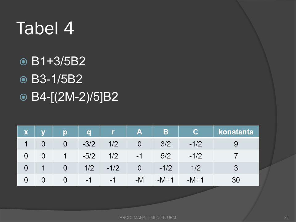 Tabel 4  B1+3/5B2  B3-1/5B2  B4-[(2M-2)/5]B2 PRODI MANAJEMEN FE UPM20 xypqrABCkonstanta 100-3/21/203/2-1/29 001-5/21/25/2-1/27 0101/2-1/20 1/23 000 -M-M+1 30