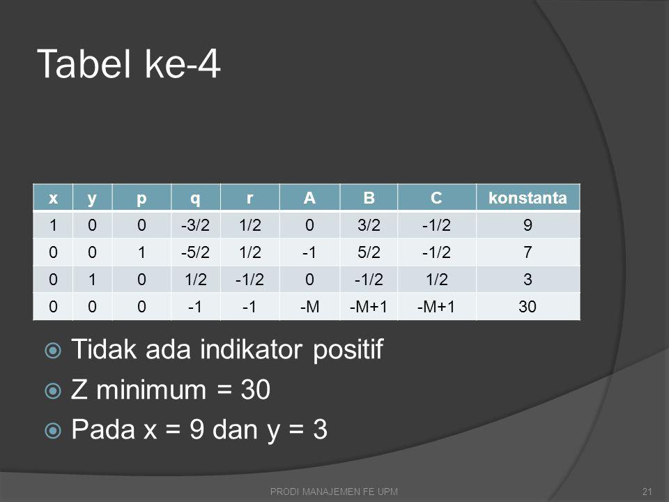 Tabel ke-4  Tidak ada indikator positif  Z minimum = 30  Pada x = 9 dan y = 3 xypqrABCkonstanta 100-3/21/203/2-1/29 001-5/21/25/2-1/27 0101/2-1/20 1/23 000 -M-M+1 30 PRODI MANAJEMEN FE UPM21