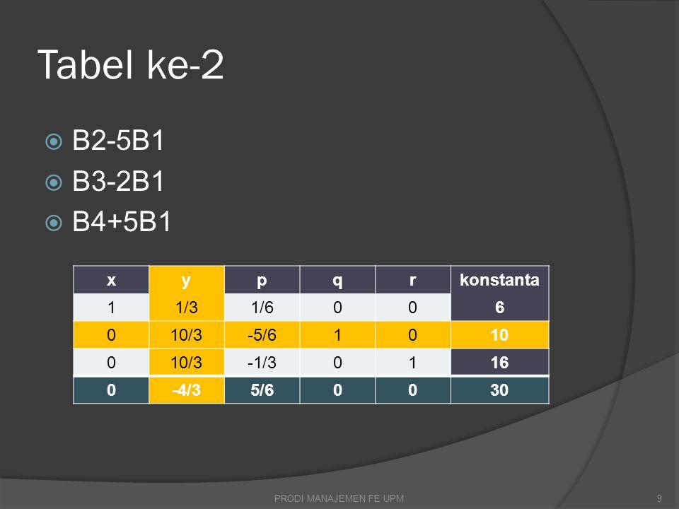 Tabel ke-2  B2-5B1  B3-2B1  B4+5B1 xypqrkonstanta 11/31/6006 010/3-5/61010 010/3-1/30116 0-4/35/60030 PRODI MANAJEMEN FE UPM9