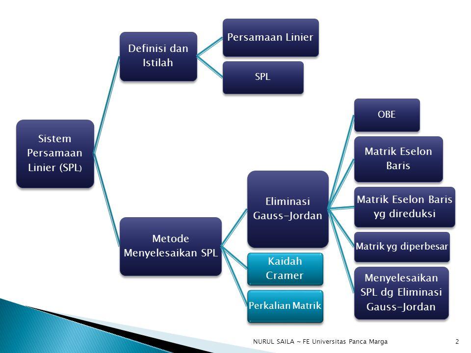 Sistem Persamaan Linier (SPL ) Definisi dan Istilah Persamaan Linier SPL Metode Menyelesaikan SPL Eliminasi Gauss-Jordan OBE Matrik Eselon Baris Matrik Eselon Baris yg direduksi Matrik yg diperbesar Menyelesaikan SPL dg Eliminasi Gauss-Jordan Kaidah Cramer Perkalian Matrik 2