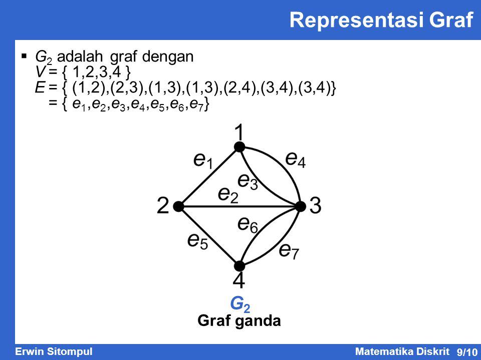 9/10 Erwin SitompulMatematika Diskrit Representasi Graf G2G2 Graf ganda  G 2 adalah graf dengan V= { 1,2,3,4 } E= { (1,2),(2,3),(1,3),(1,3),(2,4),(3,4),(3,4) } = { e 1,e 2,e 3,e 4,e 5,e 6,e 7 }