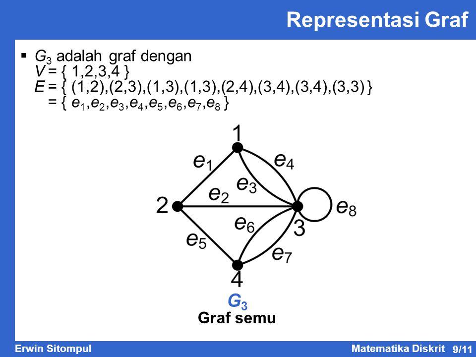 9/11 Erwin SitompulMatematika Diskrit Representasi Graf G3G3 Graf semu  G 3 adalah graf dengan V= { 1,2,3,4 } E= { (1,2),(2,3),(1,3),(1,3),(2,4),(3,4),(3,4),(3,3) } = { e 1,e 2,e 3,e 4,e 5,e 6,e 7,e 8 }
