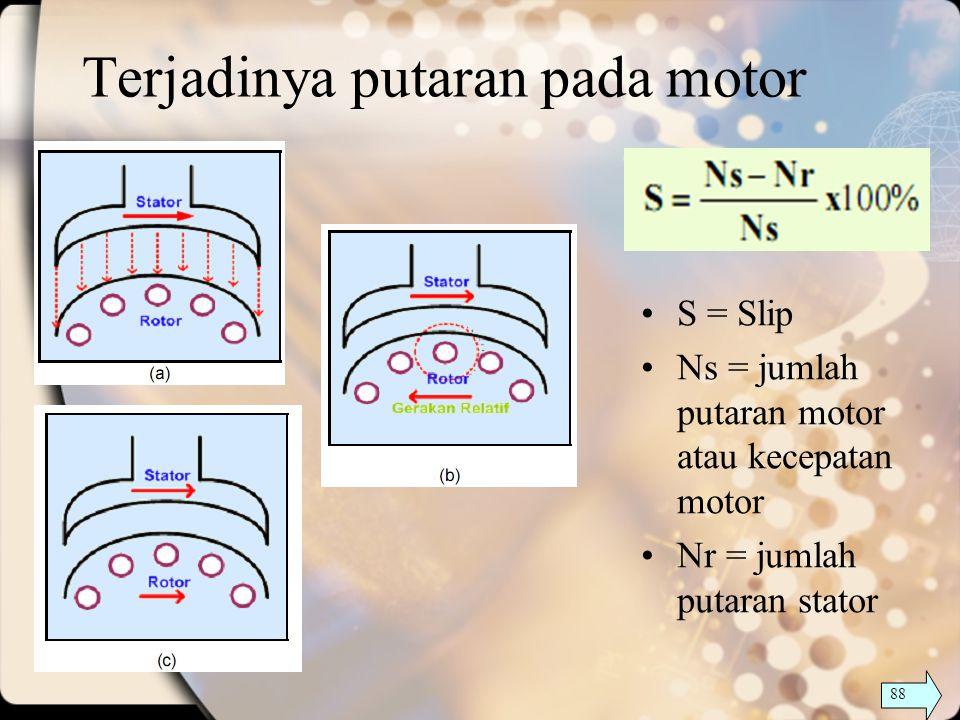 Terjadinya putaran pada motor S = Slip Ns = jumlah putaran motor atau kecepatan motor Nr = jumlah putaran stator 88