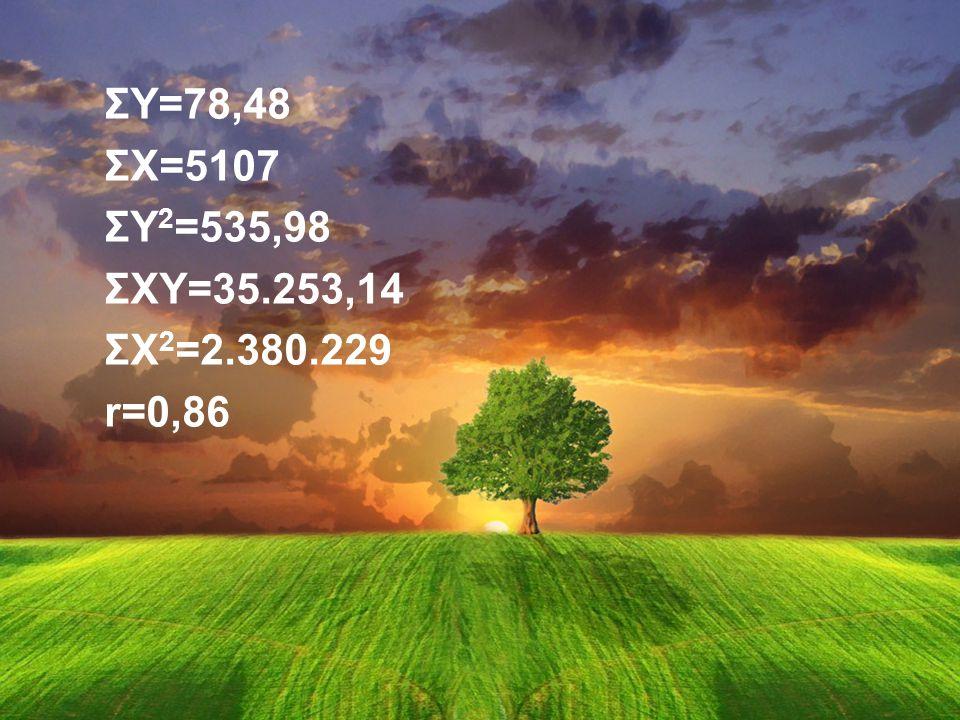 ΣY=78,48 ΣX=5107 ΣY 2 =535,98 ΣXY=35.253,14 ΣX 2 =2.380.229 r=0,86