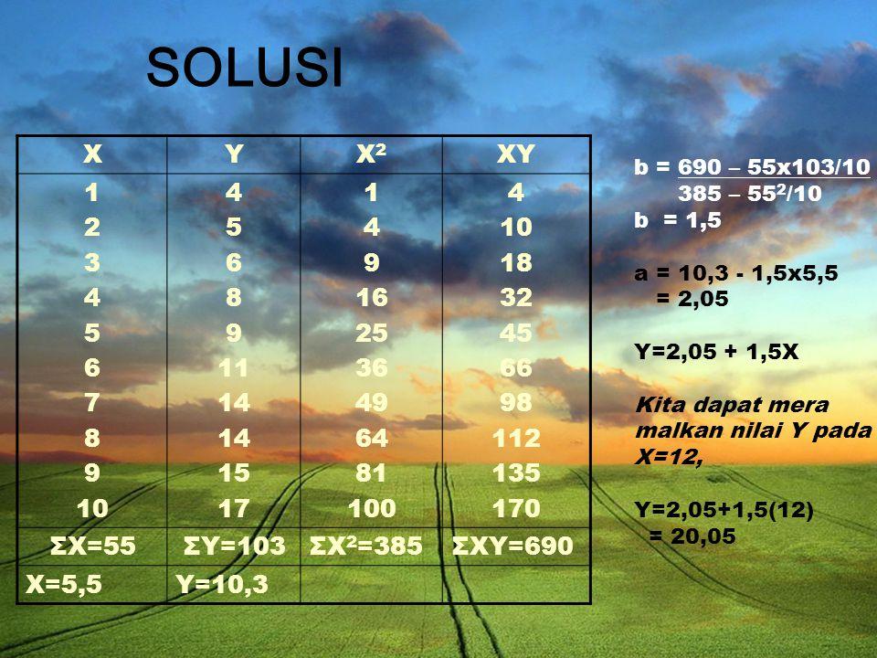 XYX2X2 XY 1 2 3 4 5 6 7 8 9 10 4 5 6 8 9 11 14 15 17 1 4 9 16 25 36 49 64 81 100 4 10 18 32 45 66 98 112 135 170 ΣX=55ΣY=103ΣX 2 =385ΣXY=690 X=5,5Y=10,3 SOLUSI b = 690 – 55x103/10 385 – 55 2 /10 b = 1,5 a = 10,3 - 1,5x5,5 = 2,05 Y=2,05 + 1,5X Kita dapat mera malkan nilai Y pada X=12, Y=2,05+1,5(12) = 20,05