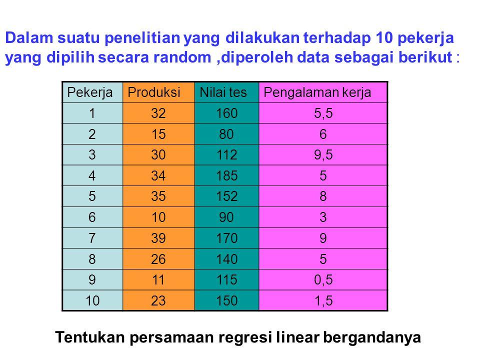 PekerjaProduksiNilai tesPengalaman kerja 1321605,5 215806 3301129,5 4341855 5351528 610903 7391709 8261405 9111150,5 10231501,5 Dalam suatu penelitian yang dilakukan terhadap 10 pekerja yang dipilih secara random,diperoleh data sebagai berikut : Tentukan persamaan regresi linear bergandanya