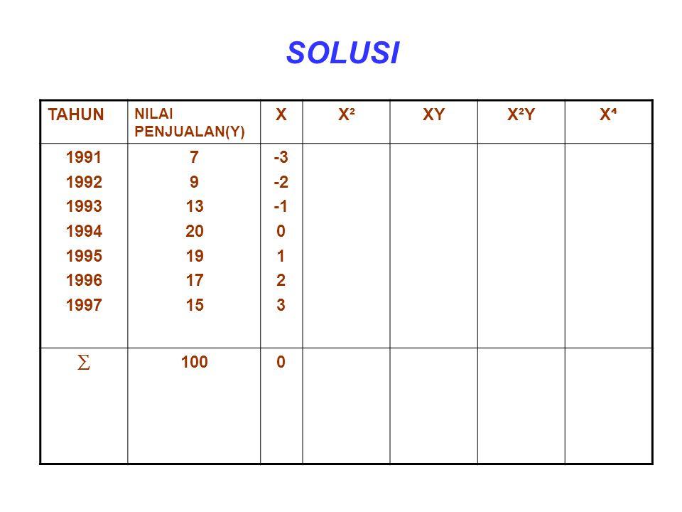 SOLUSI TAHUN NILAI PENJUALAN(Y) XX²XYX²Y X⁴X⁴ 1991 1992 1993 1994 1995 1996 1997 7 9 13 20 19 17 15 -3 -2 0 1 2 3 ∑1000