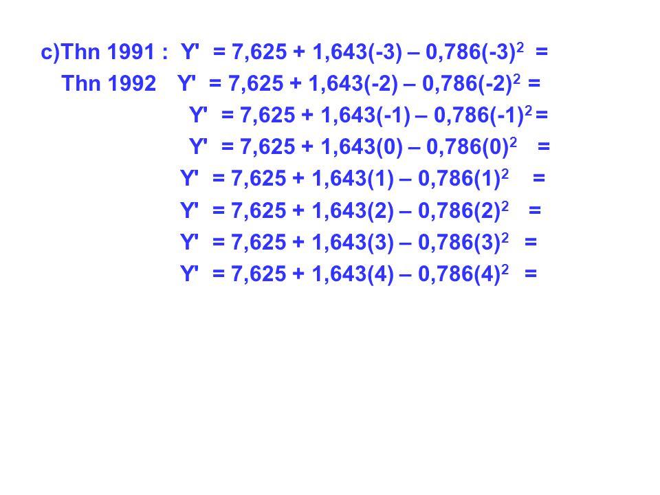c)Thn 1991 : Y = 7,625 + 1,643(-3) – 0,786(-3) 2 = Thn 1992 Y = 7,625 + 1,643(-2) – 0,786(-2) 2 = Y = 7,625 + 1,643(-1) – 0,786(-1) 2 = Y = 7,625 + 1,643(0) – 0,786(0) 2 = Y = 7,625 + 1,643(1) – 0,786(1) 2 = Y = 7,625 + 1,643(2) – 0,786(2) 2 = Y = 7,625 + 1,643(3) – 0,786(3) 2 = Y = 7,625 + 1,643(4) – 0,786(4) 2 =