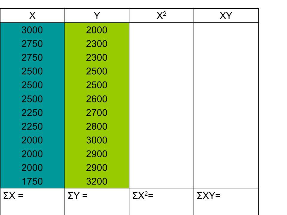 XYX2X2 XY 3000 2750 2500 2250 2000 1750 2000 2300 2500 2600 2700 2800 3000 2900 3200 ΣX =ΣY =ΣX2=ΣX2=ΣXY=