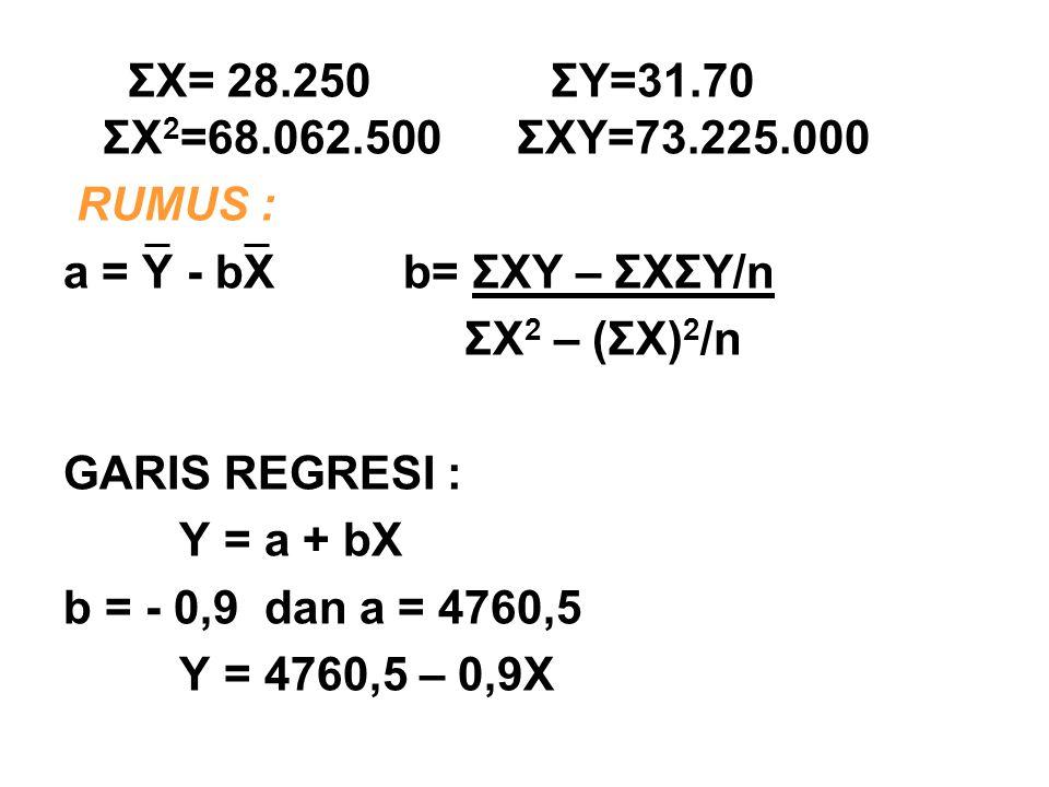 ΣX= 28.250 ΣY=31.70 ΣX 2 =68.062.500 ΣXY=73.225.000 RUMUS : a = Y - bX b= ΣXY – ΣXΣY/n ΣX 2 – (ΣX) 2 /n GARIS REGRESI : Y = a + bX b = - 0,9 dan a = 4760,5 Y = 4760,5 – 0,9X