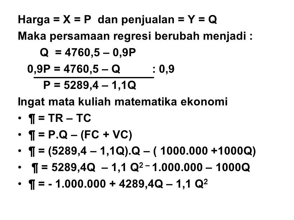 Harga = X = P dan penjualan = Y = Q Maka persamaan regresi berubah menjadi : Q = 4760,5 – 0,9P 0,9P = 4760,5 – Q : 0,9 P = 5289,4 – 1,1Q Ingat mata kuliah matematika ekonomi ¶ = TR – TC ¶ = P.Q – (FC + VC) ¶ = (5289,4 – 1,1Q).Q – ( 1000.000 +1000Q) ¶ = 5289,4Q – 1,1 Q 2 – 1.000.000 – 1000Q ¶ = - 1.000.000 + 4289,4Q – 1,1 Q 2