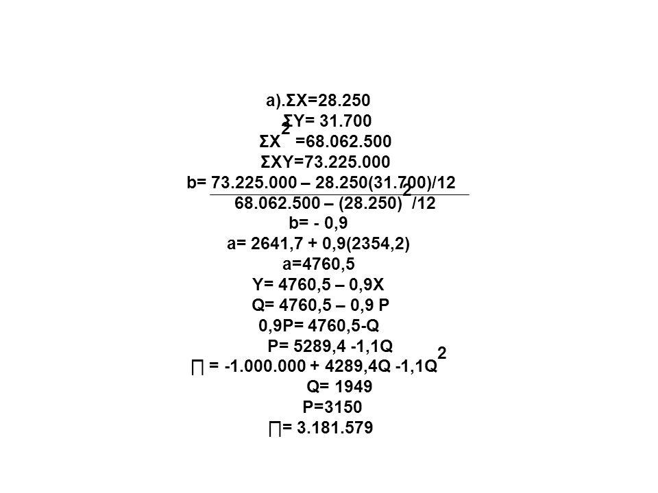a).ΣX=28.250 ΣY= 31.700 ΣX 2 =68.062.500 ΣXY=73.225.000 b= 73.225.000 – 28.250(31.700)/12 68.062.500 – (28.250) 2 /12 b= - 0,9 a= 2641,7 + 0,9(2354,2) a=4760,5 Y= 4760,5 – 0,9X Q= 4760,5 – 0,9 P 0,9P= 4760,5-Q P= 5289,4 -1,1Q ∏ = -1.000.000 + 4289,4Q -1,1Q 2 Q= 1949 P=3150 ∏= 3.181.579