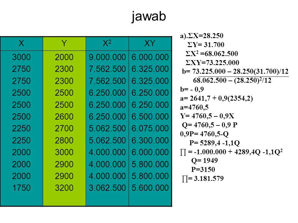 jawab XYX2X2 XY 3000 2750 2500 2250 2000 1750 2000 2300 2500 2600 2700 2800 3000 2900 3200 9.000.000 7.562.500 6.250.000 5.062.500 4.000.000 3.062.500 6.000.000 6.325.000 6.250.000 6.500.000 6.075.000 6.300.000 6.000.000 5.800.000 5.600.000 a).ΣX=28.250 ΣY= 31.700 ΣX 2 =68.062.500 ΣXY=73.225.000 b= 73.225.000 – 28.250(31.700)/12 68.062.500 – (28.250) 2 /12 b= - 0,9 a= 2641,7 + 0,9(2354,2) a=4760,5 Y= 4760,5 – 0,9X Q= 4760,5 – 0,9 P 0,9P= 4760,5-Q P= 5289,4 -1,1Q ∏ = -1.000.000 + 4289,4Q -1,1Q 2 Q= 1949 P=3150 ∏= 3.181.579