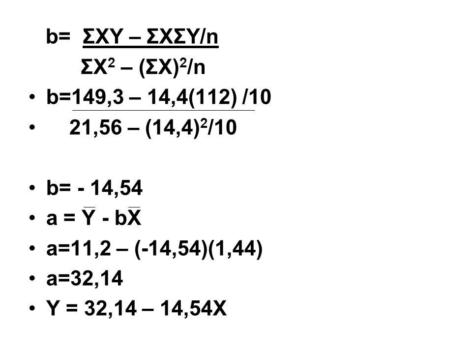 b= ΣXY – ΣXΣY/n ΣX 2 – (ΣX) 2 /n b=149,3 – 14,4(112) /10 21,56 – (14,4) 2 /10 b= - 14,54 a = Y - bX a=11,2 – (-14,54)(1,44) a=32,14 Y = 32,14 – 14,54X