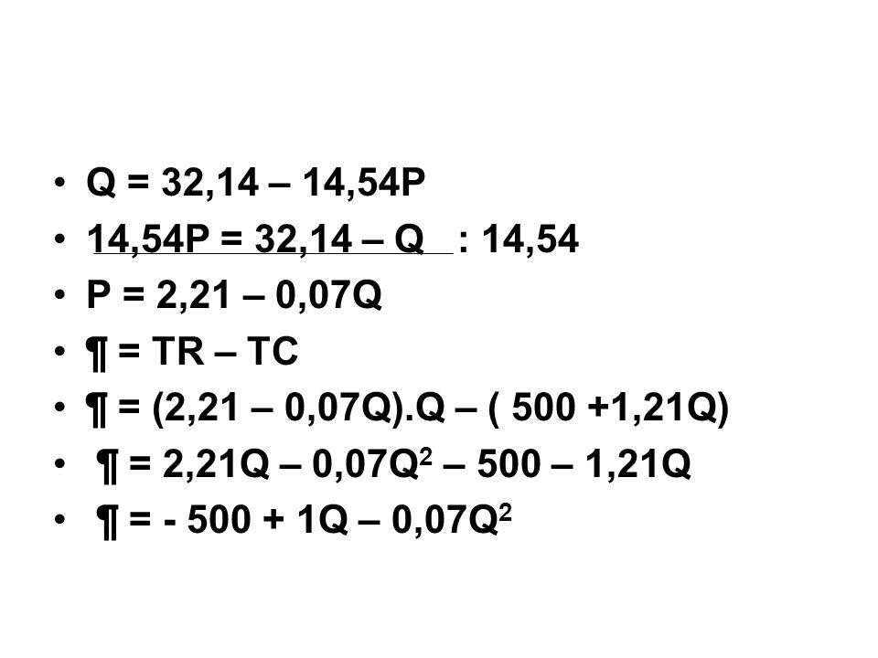 Q = 32,14 – 14,54P 14,54P = 32,14 – Q : 14,54 P = 2,21 – 0,07Q ¶ = TR – TC ¶ = (2,21 – 0,07Q).Q – ( 500 +1,21Q) ¶ = 2,21Q – 0,07Q 2 – 500 – 1,21Q ¶ = - 500 + 1Q – 0,07Q 2
