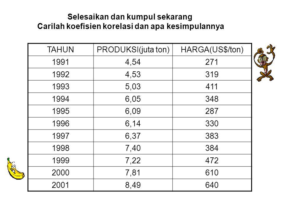 TAHUNPRODUKSI(juta ton)HARGA(US$/ton) 19914,54271 19924,53319 19935,03411 19946,05348 19956,09287 19966,14330 19976,37383 19987,40384 19997,22472 20007,81610 20018,49640 Selesaikan dan kumpul sekarang Carilah koefisien korelasi dan apa kesimpulannya