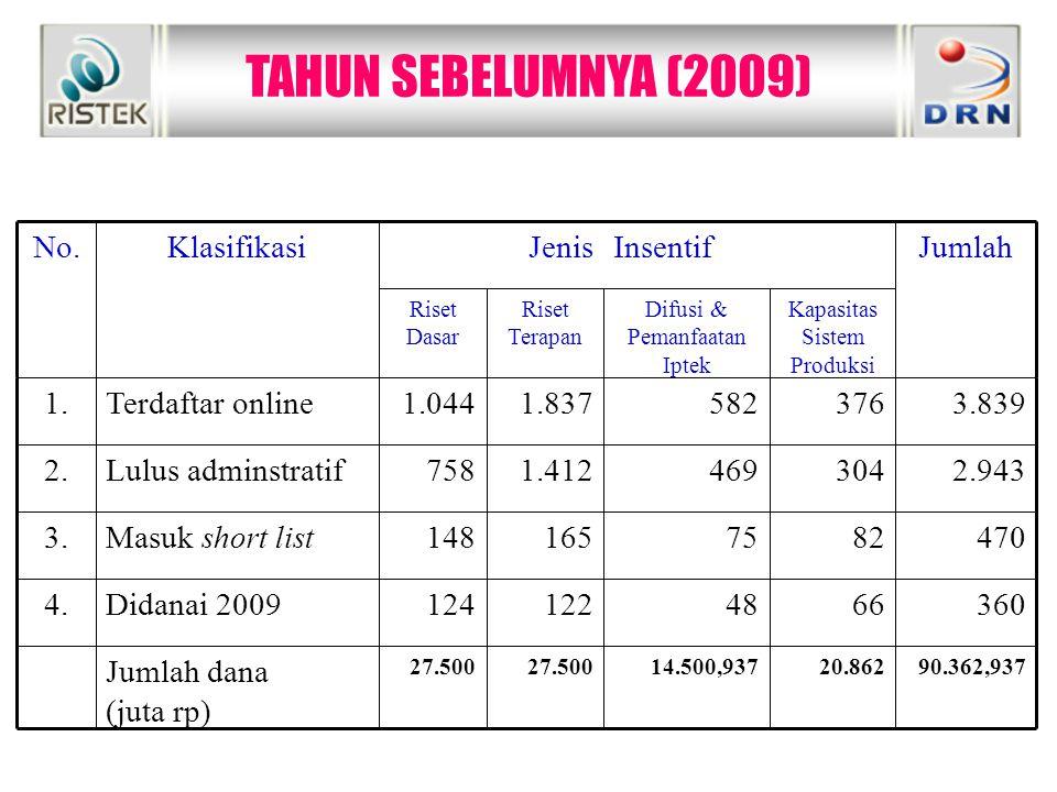 TAHUN SEBELUMNYA (2009)  90.362,93720.86214.500,93727.500 Jumlah dana (juta rp) 3606648122124Didanai 20094. 4708275165148Masuk short list3. 2.943304