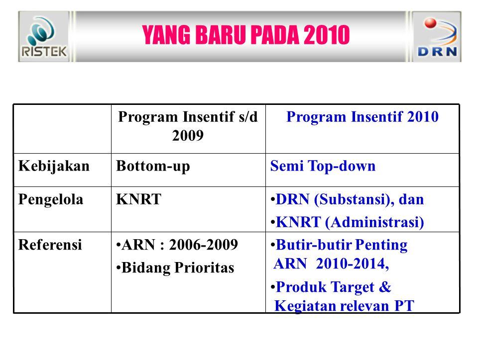 YANG BARU PADA 2010 DRN (Substansi), dan KNRT (Administrasi) KNRTPengelola Program Insentif s/d 2009 Program Insentif 2010 KebijakanBottom-upSemi Top