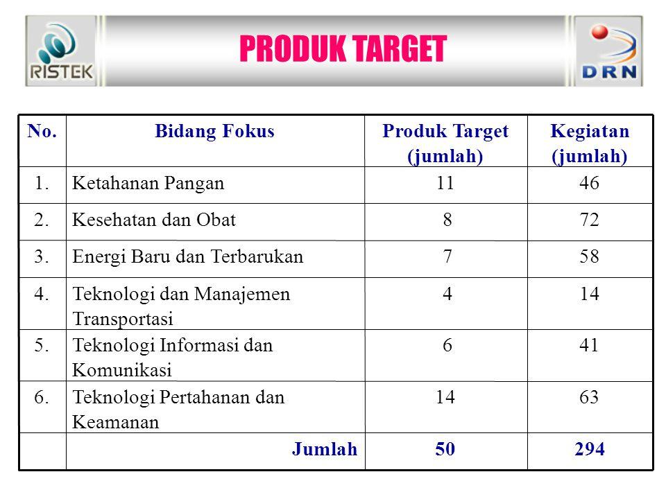 PRODUK TARGET 29450Jumlah 6314Teknologi Pertahanan dan Keamanan 6. 41 6Teknologi Informasi dan Komunikasi 5. 14 4Teknologi dan Manajemen Transportasi