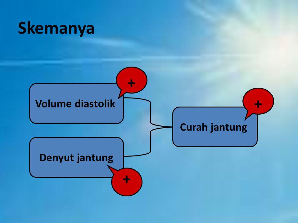 Volume diastolik Denyut jantung Curah jantung Skemanya + + +