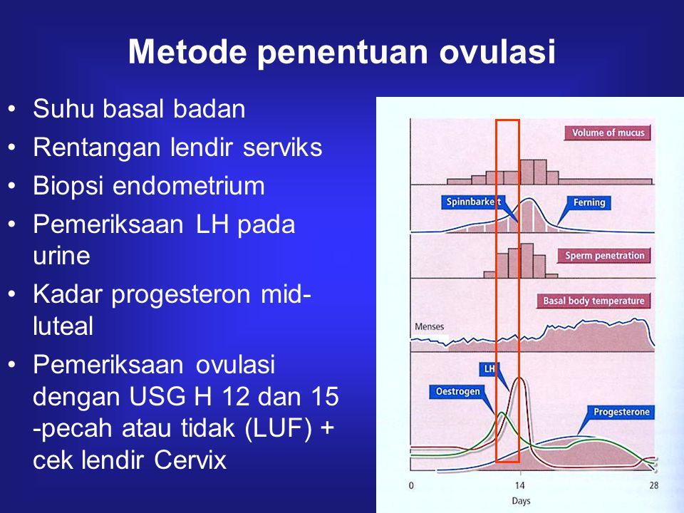 Metode penentuan ovulasi Suhu basal badan Rentangan lendir serviks Biopsi endometrium Pemeriksaan LH pada urine Kadar progesteron mid- luteal Pemeriks