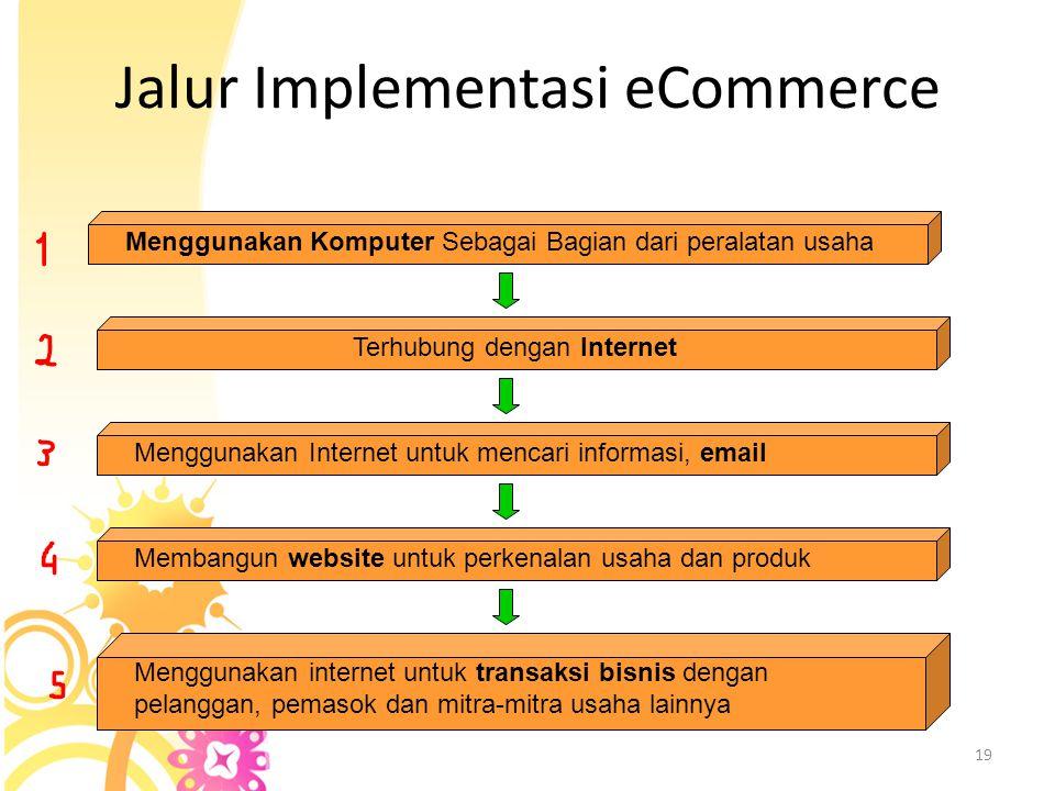 Hubungan antara E-commerce dan E-business E-business meliputi e-commerce yang melibatkan pembelian dan  penjualan, serta pemasaran dan pelayanan prod