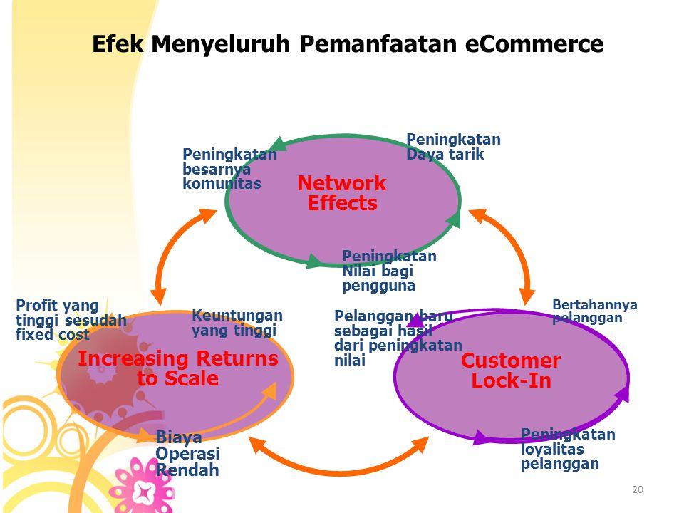 19 Jalur Implementasi eCommerce Menggunakan Komputer Sebagai Bagian dari peralatan usaha Terhubung dengan Internet Menggunakan Internet untuk mencari